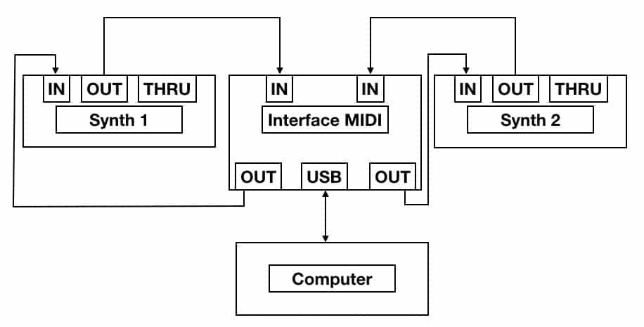 Midi link with an interface